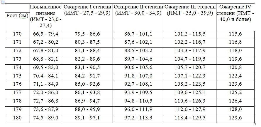 Превышение питания в возрасте 18–26 лет при росте 1,7 до 1,8 м