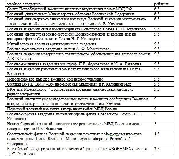 Рейтинг военных учебных заведений России