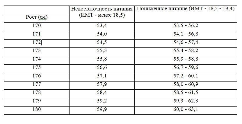 Сниженные показатели веса в возрасте 18–26 лет при росте от 170 до 180 см