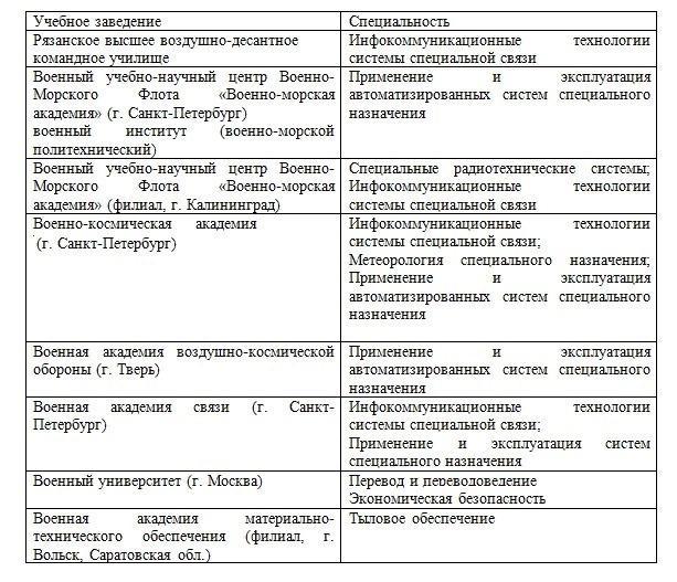 Вузы Минобороны России по программам высшего образования с полной военно-специальной подготовкой