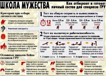 Порядок отбора в спецназ России