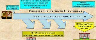ФЗ №117 «О накопительно-ипотечной системе»