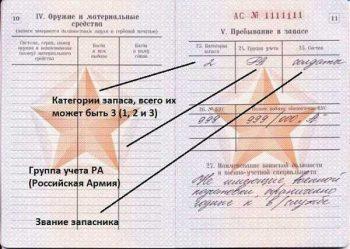 Расшифровка записи в военном билете