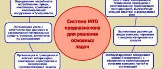Основные задачи МТО войска