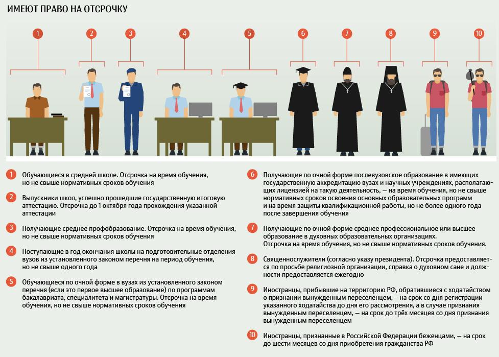 Право на отсрочку от армии