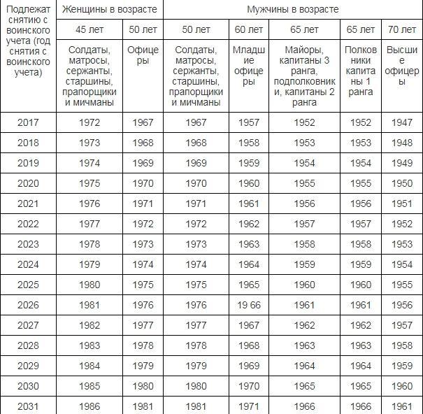 Предельный возраст несения военной службы