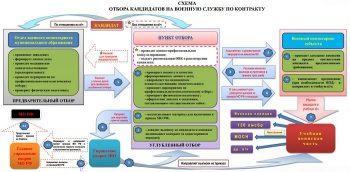 Требования кандидатам на службу по контракту