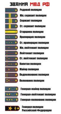Погоны в системе МВД и соответствующие им звания