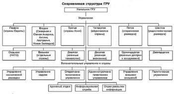 Структура ГРУ РФ