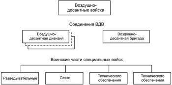 Структура воздушно-десантных войск России